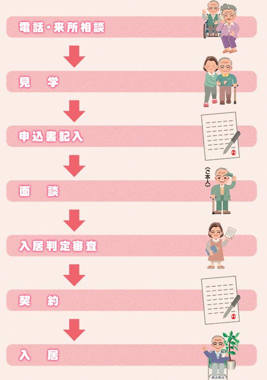入居までの流れ「電話・来所相談〜見学〜申込書記入〜面談〜入居判定審査〜契約〜入居