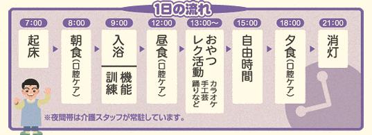 一日の流れ「起床〜朝食〜入浴〜昼食〜レク活動・おやつ〜自由時間〜夕食〜消灯
